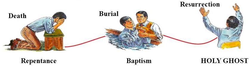 Death-burial-resurrection